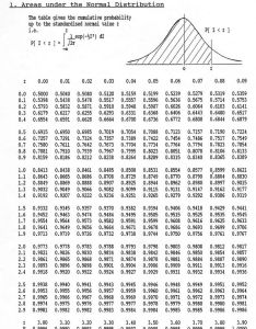 Image also the normal curve boundless statistics rh coursesmenlearning