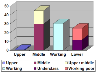 class social american economic lower underclass structure america socioeconomic socio status society stratification gilbert classes sociology united states chart dennis
