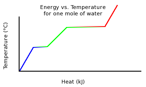Energy Transition Boundaries With Diagram Phase Changes Boundless Physics