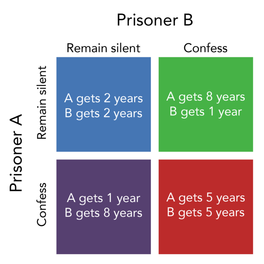 Prisoner's Dilemma | Microeconomics