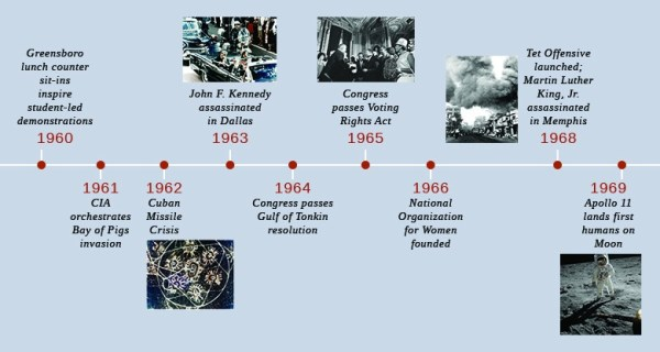 The Kennedy Promise United States History