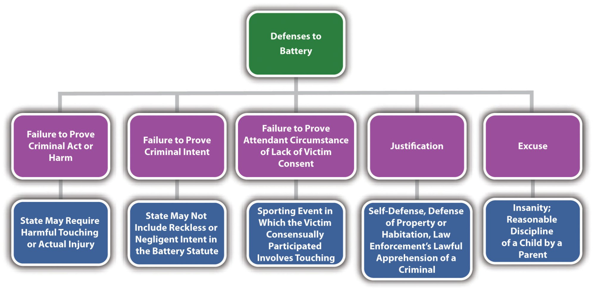 hight resolution of diagram of defenses to battery
