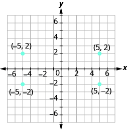 Plotting Points on the Rectangular Coordinate System