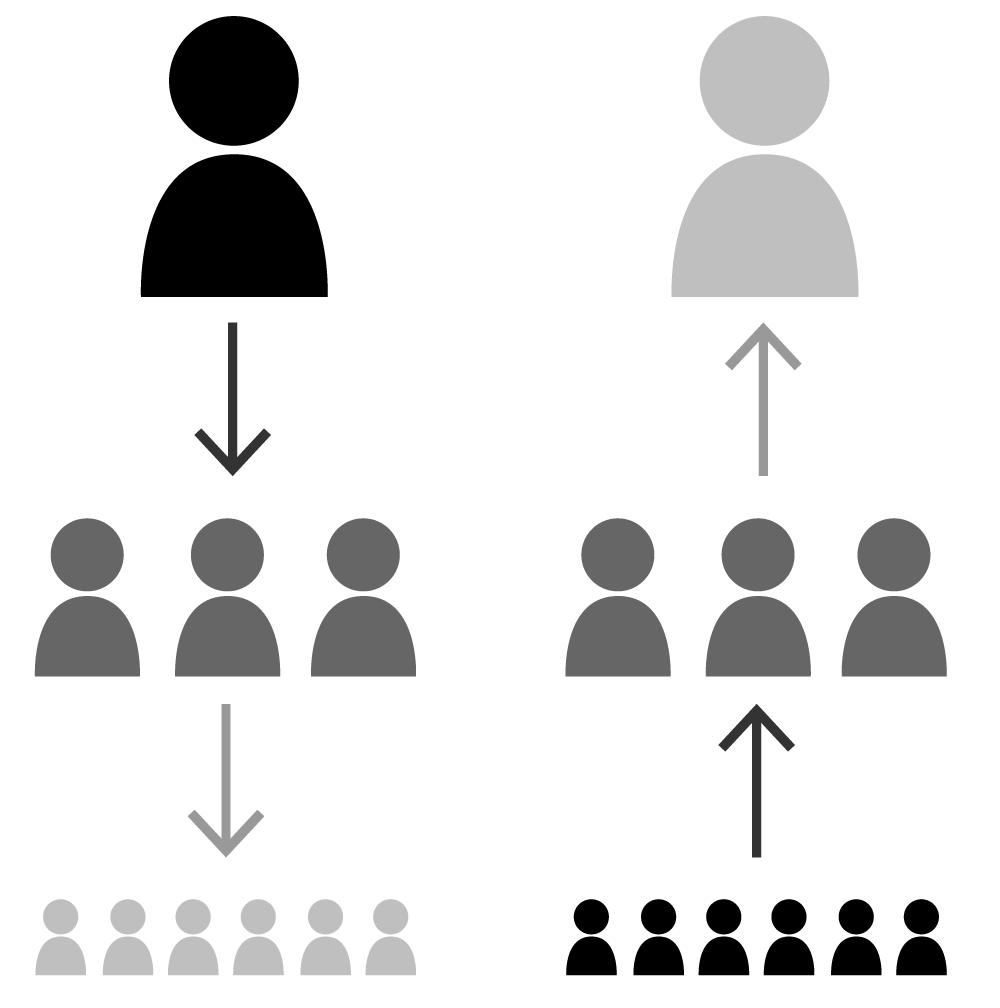 8.2 Key Components of Communication