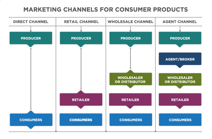 Chart Titled: Marketing Channels for Consumer Products. Four channels are depicted: Direct Channel, Retail Channel, Wholesale Channel, and Agent Channel. In the Direct Channel, the Producer flows to the Consumers. In the Retail Channel, the Producer flows to the Retailer, which flows to the Consumers. In the Wholesale Channel, the Producer flows to the Wholesale Distributor, which flows to the Retailer, which flows to the Consumers. In the Agent Channel, the Producer flows to the Agent/Broker, which flows to the Wholesale Distributor, which flows to the Retailer, which flows to the Consumers.