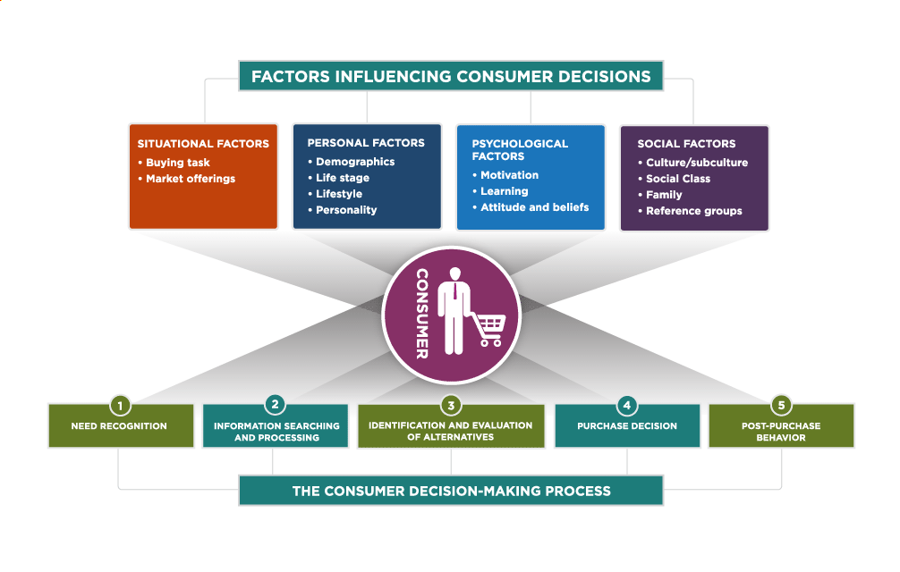 Factors Influencing Consumer Decisions. Three levels in image from top to bottom: the factors influencing consumer decisions, the consumer, and the consumer making process. The four main factors influencing consumer decisions at the top are as follows: Situational Factors, Personal Factors, Psychological Factors, and Social Factors. Bulleted list underneath Situational Factors consists of two items: Buying Task, Market offerings. Bulleted list underneath Personal Factors consisting of four items: Demographics, Life stage, Lifestyle, and Personality. Bulleted list underneath psychological factors consists of three items: Motivation, Learning, and Attitudes and Beliefs. Bulleted list underneath Social Factors consists of four items: Culture / subculture, Social Class, Family, and Reference Groups. The five steps in the consumer decision making process listed at the bottom of the graphic are as follows: 1: Need Recognition, 2: Information Searching and Processing, 3: Identification and Evaluation of Alternatives, 4: Purchase Decision, and 5: Post-Purchase Behavior.