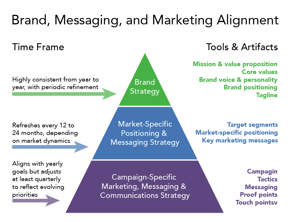 """Title: Brand, Messaging, and Marketing Alignment. A pyramid with three levels showing time frame and tools and artifacts for different strategies.  At the base of the pyramid is """"Campaign-specific marketing, messaging, and communications strategy."""" The time frame for this strategy is """"Aligns with yearly goals, but adjusts at least quarterly to reflect evolving priorities. Tools and artifacts for this strategy are """"Campaigns, tactics, messaging, proof points, and touch points."""" In the middle of the pyramid is """"Market-specific positioning and messaging strategy."""" The time frame for this strategy is """"Refreshes every 12 to 24 months, depending on market dynamics."""" Tools and artifacts for this stage are """"Target segments, market-specific positioning, and key marketing messages."""" The top level of the pyramid is """"Brand Strategy."""" The time frame for this strategy is """"Highly consistent from year to year with periodic refinement."""" The tools and artifacts for this strategy are """"Mission and value proposition, core values, brand voice and personality, brand positioning, and tagline."""""""