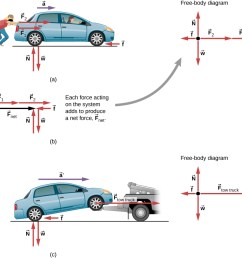 figure a shows two people pushing a car with forces f1 and f2 in the right [ 959 x 861 Pixel ]