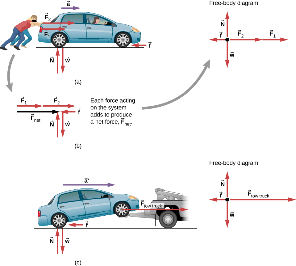 medium resolution of figure a shows two people pushing a car with forces f1 and f2 in the right