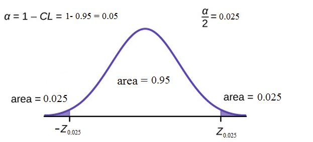 8.1 A Single Population Mean using the Normal Distribution