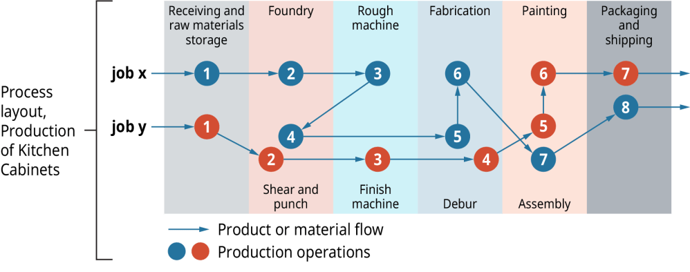 medium resolution of process layout production of kitchen cabinets shows job x and job y for