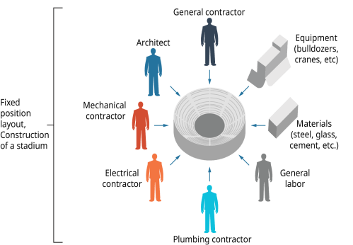 small resolution of fixed position layout construction of a stadium the inputs to building the stadium are
