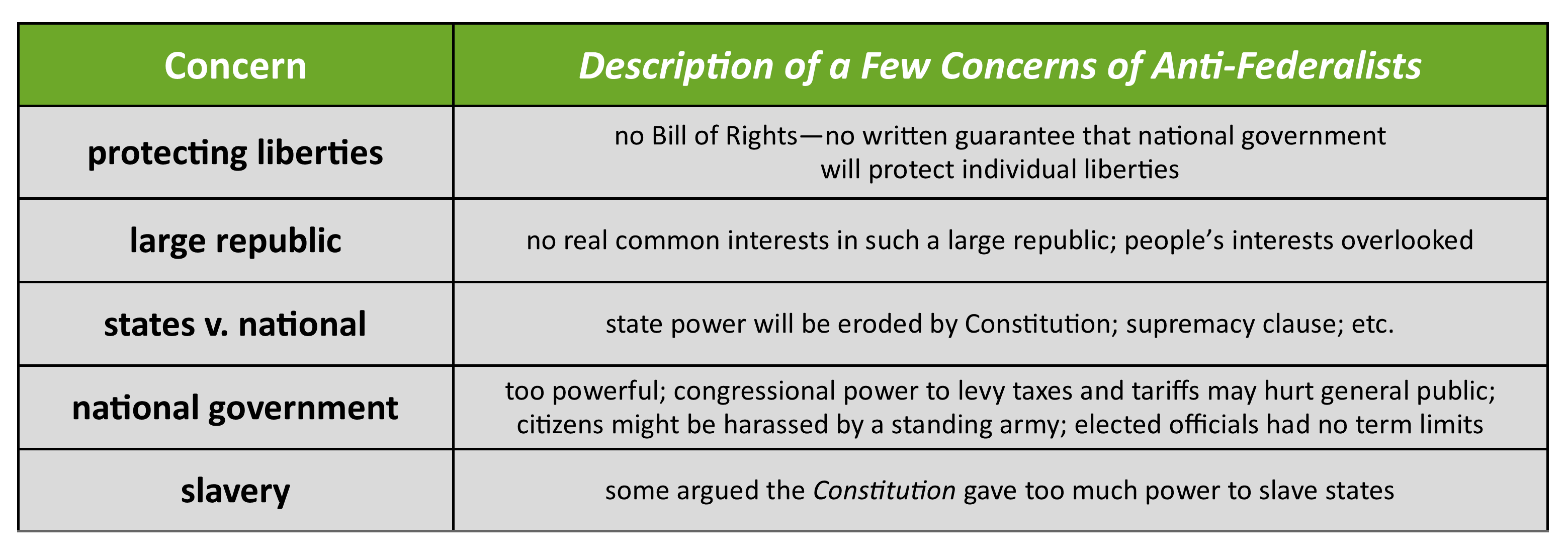 The Federal In Federalism Worksheet Answers