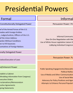 Chart lists the formal and informal powers of president including enumerated delegated implied also upholding implementing enforcing law rh coursesmenlearning