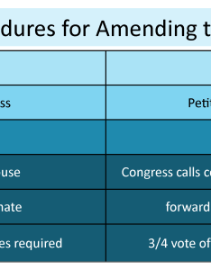 Chart illustrating article  of the constitution discussing how an amendment may be originated by congress also constitutions and contracts amending or changing contract rh coursesmenlearning