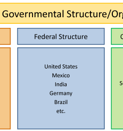 chart illustrating the three structures of government by showing various countries that use those structures  [ 3052 x 1427 Pixel ]