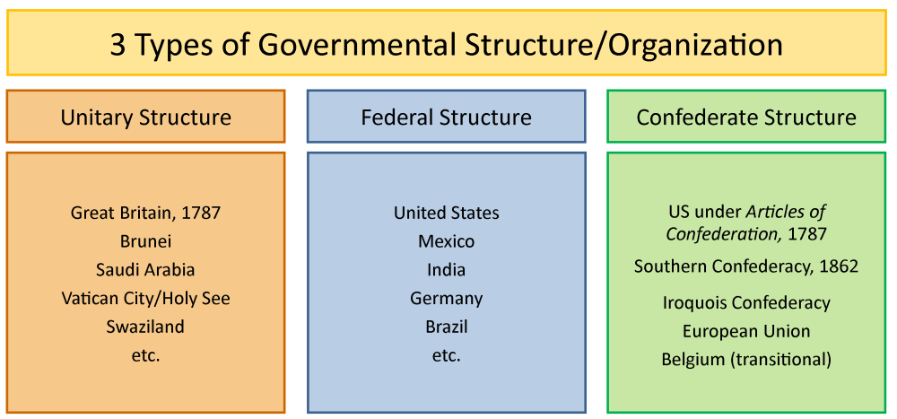medium resolution of chart illustrating the three structures of government by showing various countries that use those structures