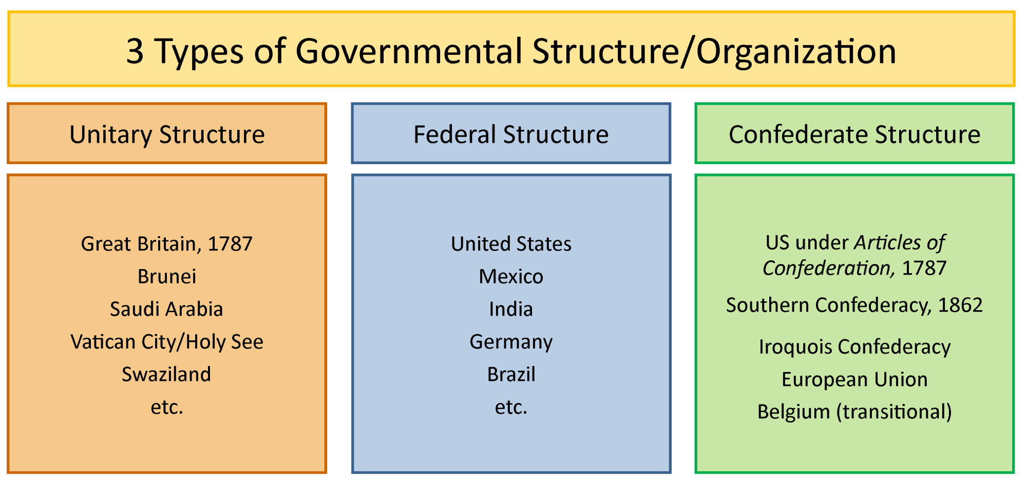hight resolution of chart illustrating the three structures of government by showing various countries that use those structures