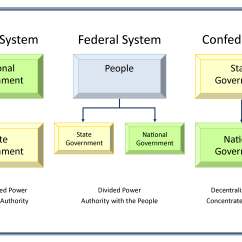 U S Government Structure Diagram Ezgo 36 Volt Golf Cart Battery Wiring Federalism Basic Of United States Chart Illustrating Unitary Federal And Confederation Structures