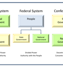 chart illustrating unitary federal and confederation structures of government  [ 3126 x 1922 Pixel ]