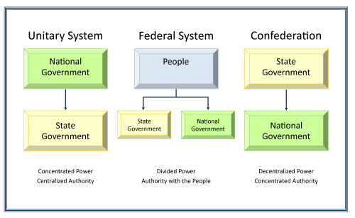 small resolution of chart illustrating unitary federal and confederation structures of government