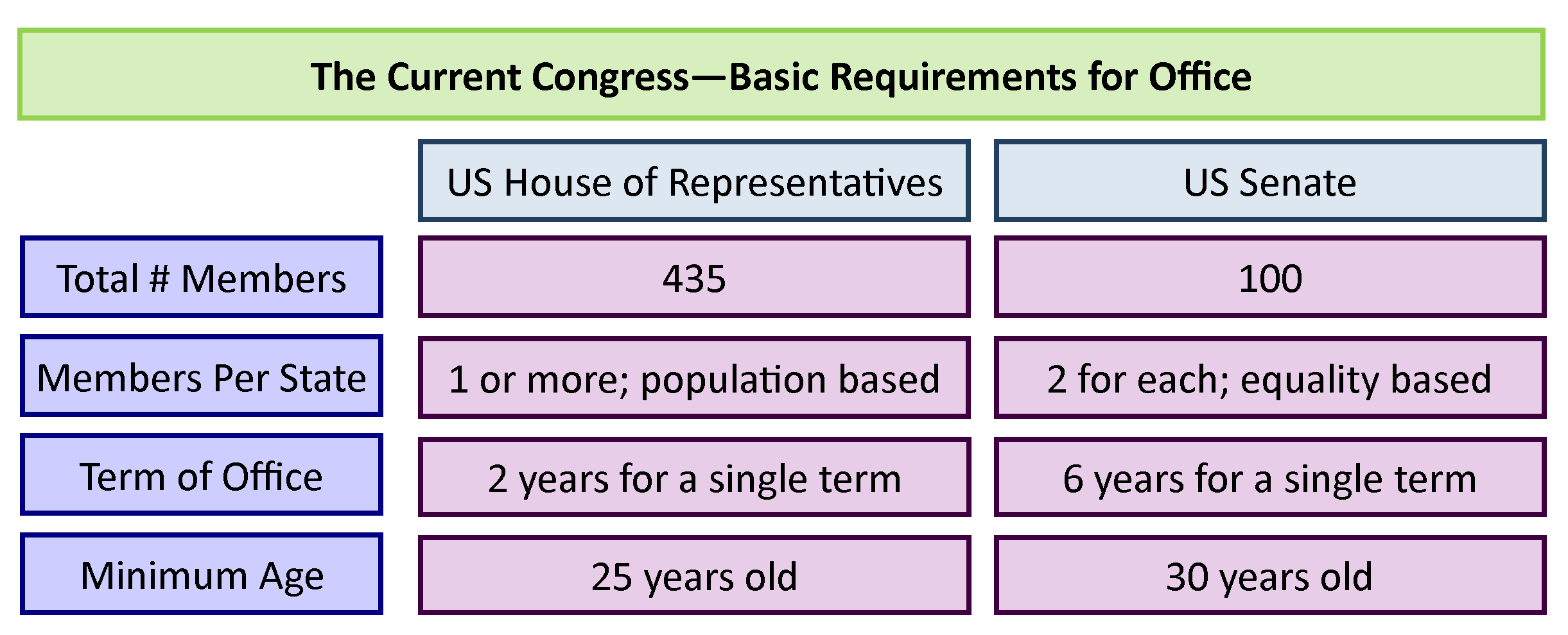 Congress Making Laws Under The Contract