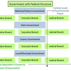 Judicial Branch Court System Diagram House Wiring Diagrams Uk Federalism Basic Structure Of Government United States