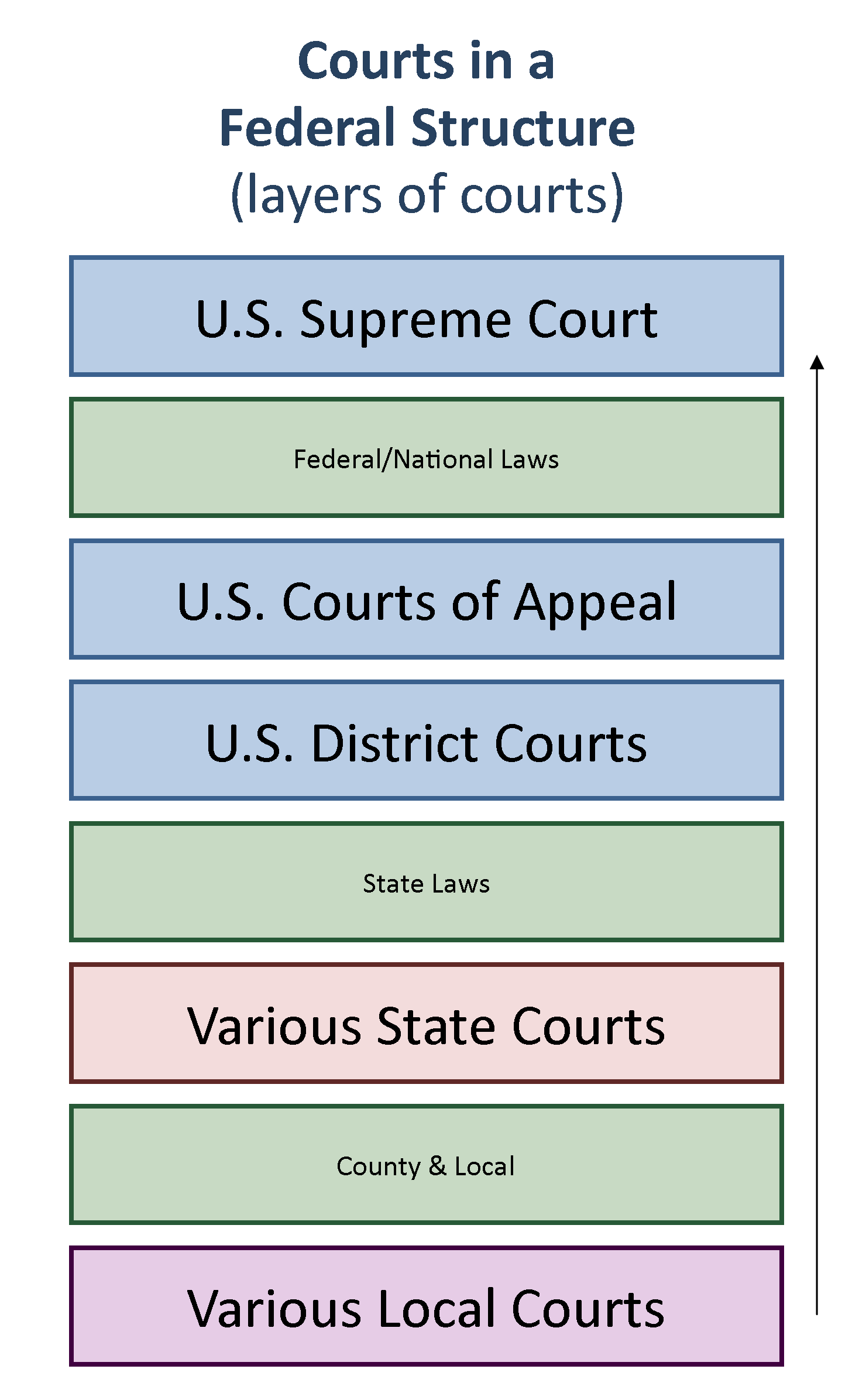 hight resolution of chart showing how courts are structure vertically from local at the bottom to the supreme court