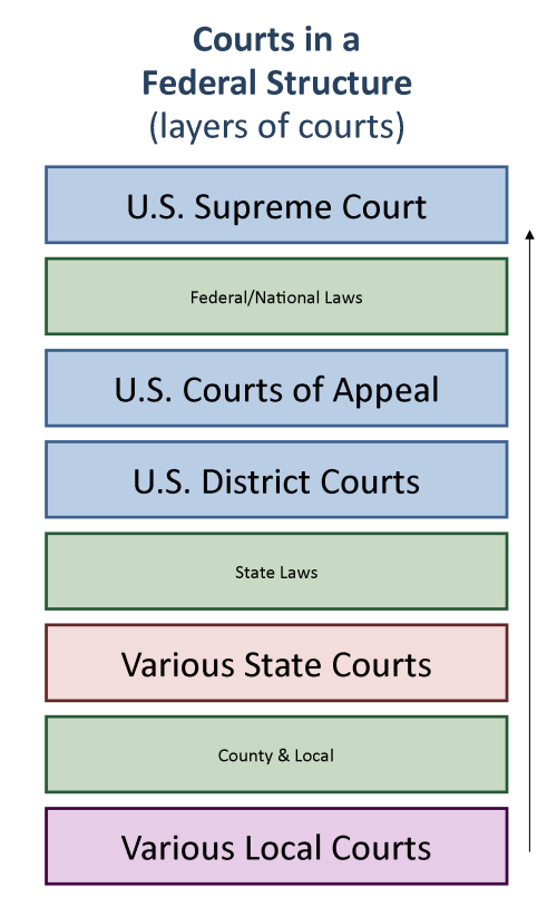small resolution of chart showing how courts are structure vertically from local at the bottom to the supreme court