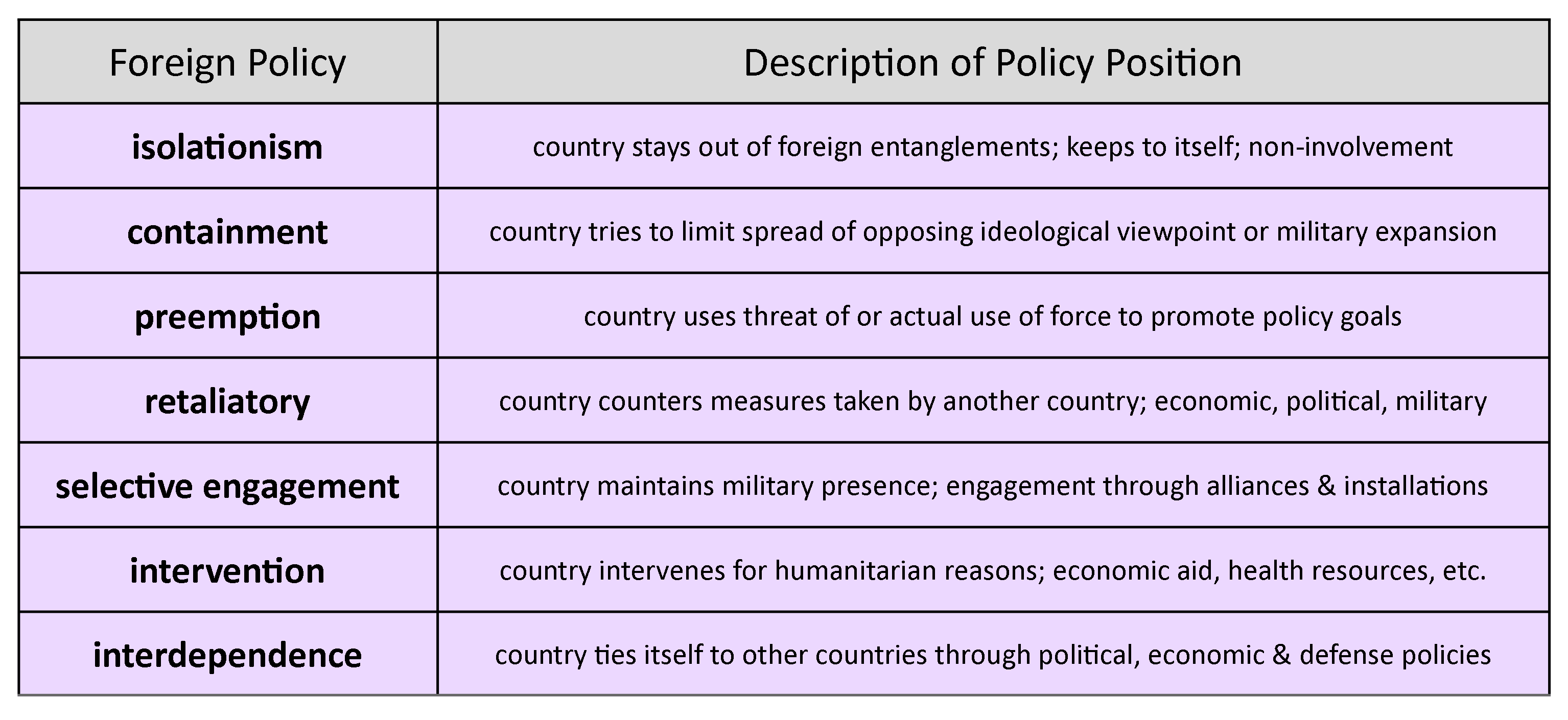 Foreign Policy Approaches