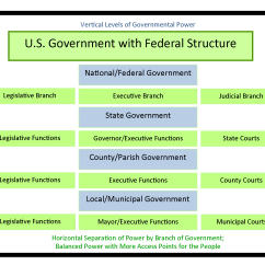 Judicial Branch Court System Diagram Honda Crx Radio Wiring Federalism Basic Structure Of Government United States