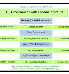 chart showing how federal government have multiple levels and power is spread across branches of government [ 1897 x 1518 Pixel ]
