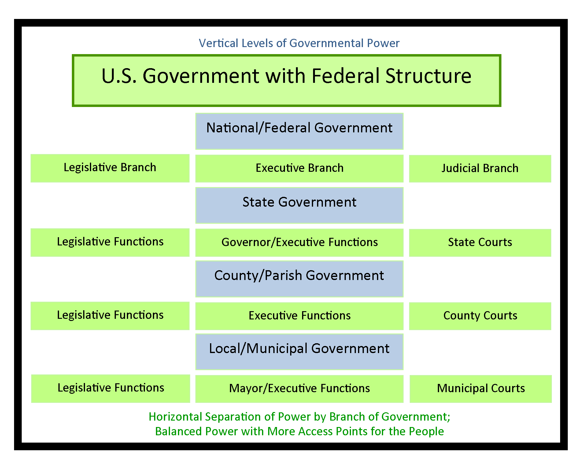 hight resolution of chart showing how federal government have multiple levels and power is spread across branches of government