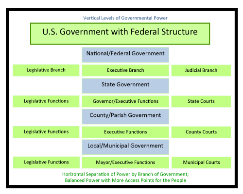 small resolution of chart showing how federal government have multiple levels and power is spread across branches of government