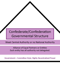 chart showing how a confederate structure has a weak central authority and is more government by [ 2450 x 1278 Pixel ]