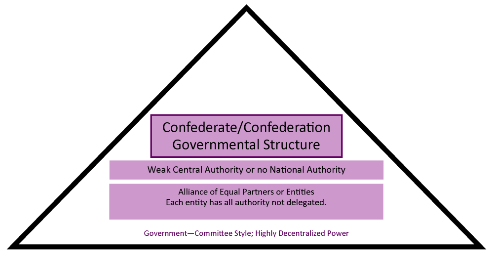 medium resolution of chart showing how a confederate structure has a weak central authority and is more government by
