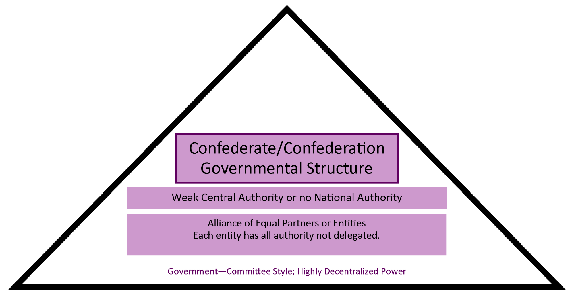 hight resolution of chart showing how a confederate structure has a weak central authority and is more government by