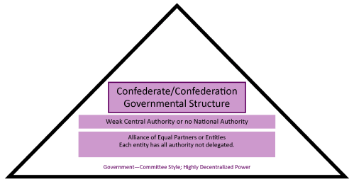 small resolution of chart showing how a confederate structure has a weak central authority and is more government by