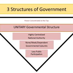 Us Government Checks And Balances Diagram 2005 Dodge Durango Wiring Radio Federalism Basic Structure Of United States