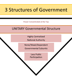 chart showing how a unitary government has highly centralized authority and less participation by the public [ 2442 x 1617 Pixel ]