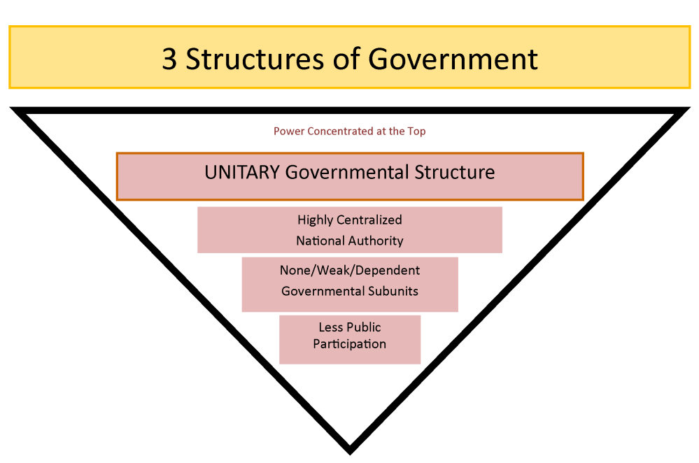 medium resolution of chart showing how a unitary government has highly centralized authority and less participation by the public
