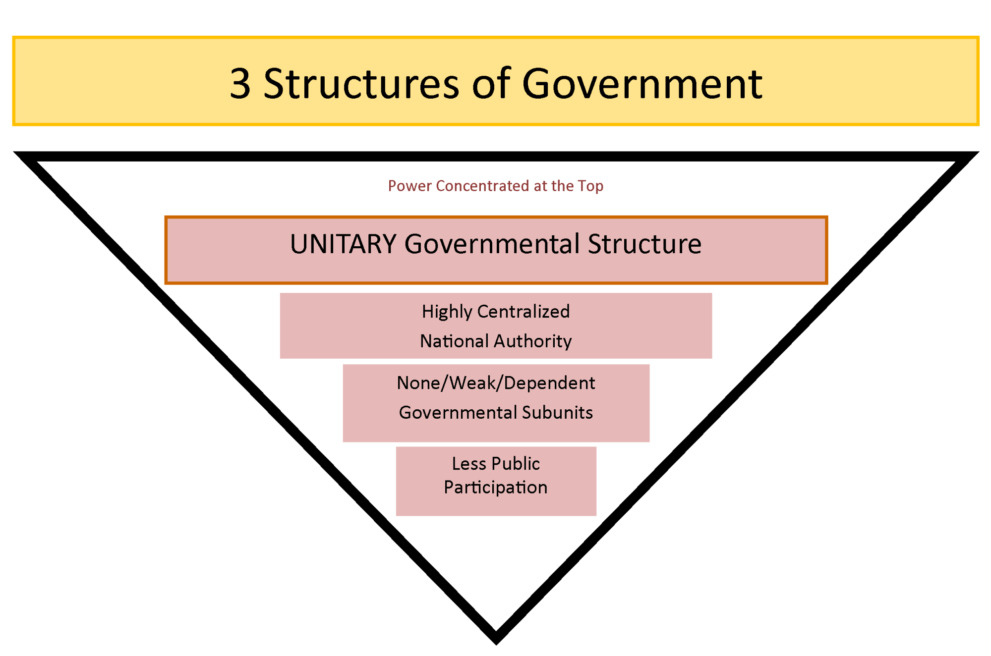 hight resolution of chart showing how a unitary government has highly centralized authority and less participation by the public