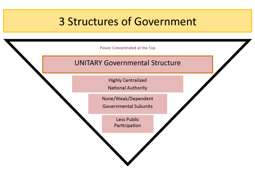 small resolution of chart showing how a unitary government has highly centralized authority and less participation by the public