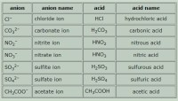 Naming Acids and Bases | Introduction to Chemistry