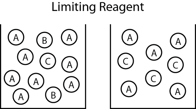 ️ Limiting reagent examples. Real Life Examples. 2019-01-12