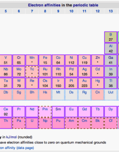Electron affinities in the periodic tablethis table shows kj mol for elements also affinity introduction to chemistry rh coursesmenlearning