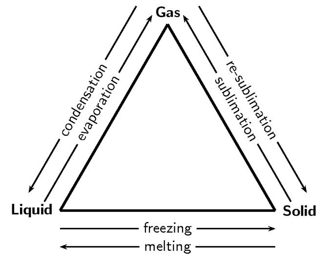explain diagram of process state