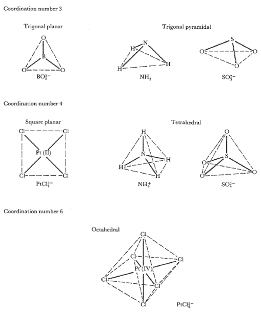 Coordination Number, Ligands, and Geometries