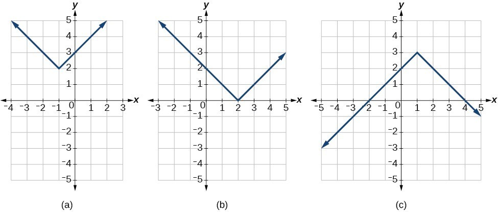 Graphing and Writing Equations of Linear Functions