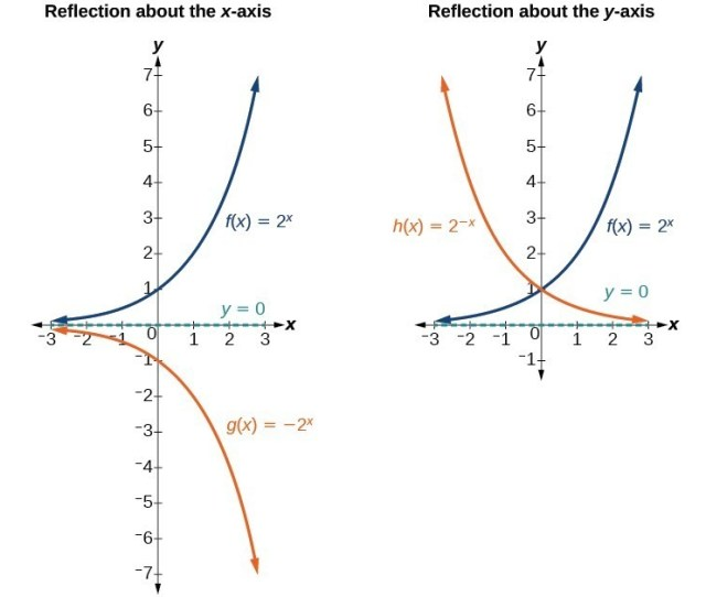 Two Graphs Where Graph A Is An Example Of A Reflection About The X Axis